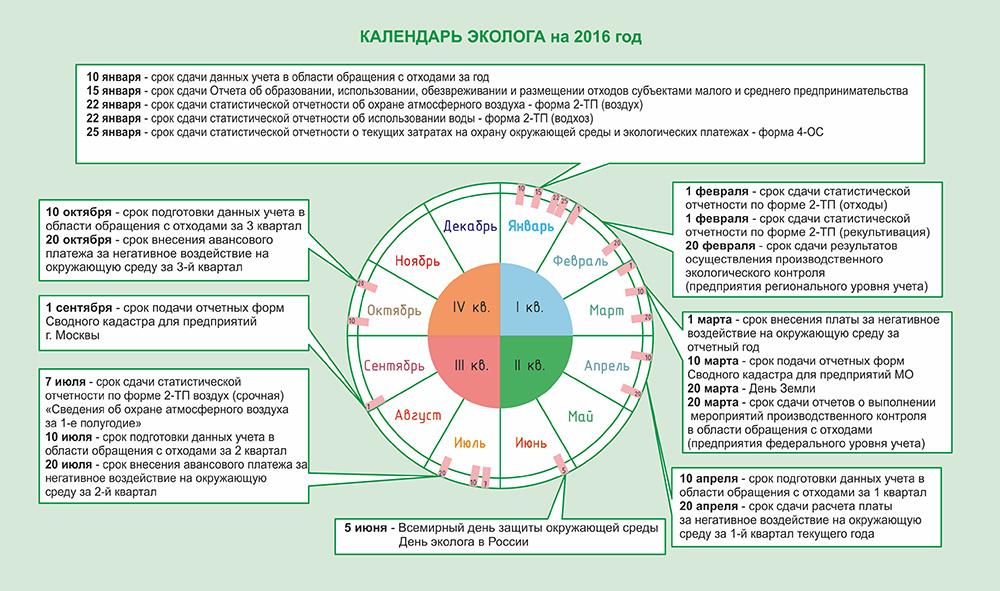 Календарь эколога